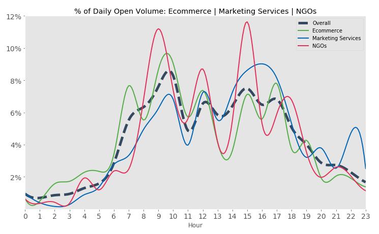 SendinBlue: open percentage voor o.a. e-commerce