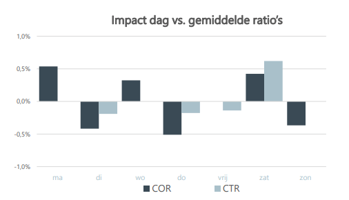 DDMA: open ratio per dag per sector