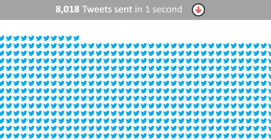 Tweets per minuut