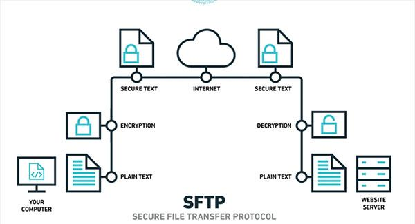 SFTP infographic
