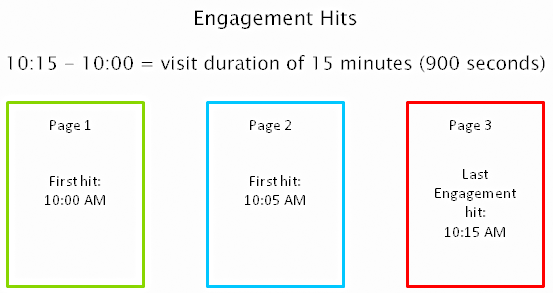 Berekening van tijd op pagina en sessieduur met engagement hits