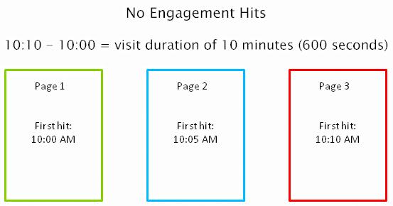 Berekening van tijd op pagina en sessieduur zonder engagement hits
