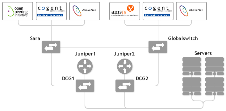 Schematische weergave van het TransIP netwerk